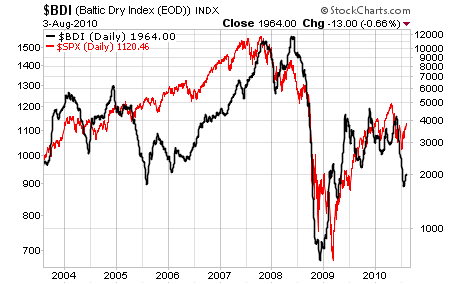 bdi and spx