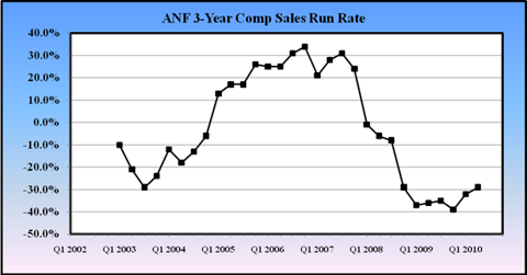 ANF Comp Sales Run Rate