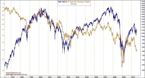 S&P500_10YearYield