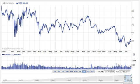 ExxonMobil Two Year Stock Price History Chart By Yahoo on 1 August 2010