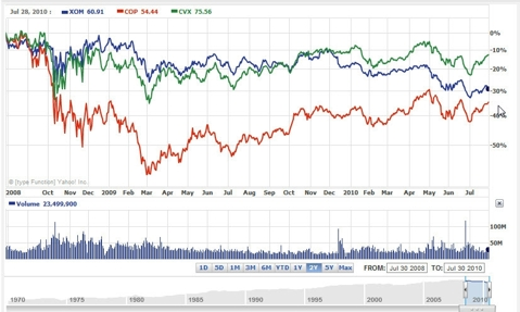ExxonMobil, ConocoPhillips, and Chevron Two Year Stock Price Comparison Chart By Yahoo on 1 August 2010