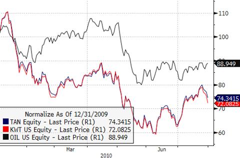 TAN vs. KWT vs. OIL - Jan 2010 - July 2010