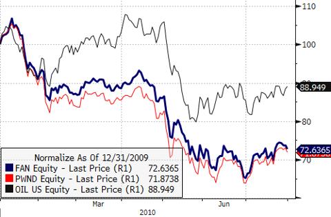 FAN vs. PWND vs. OIL (YTD)