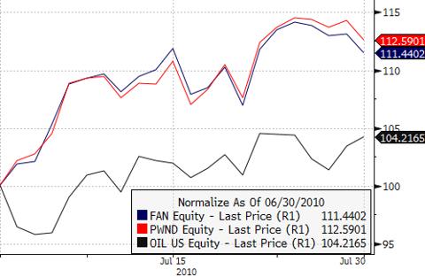 FAN vs. PWND vs. OIL - July 2010