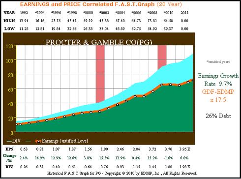 Figure 1 PG 20yr. EPS Growth