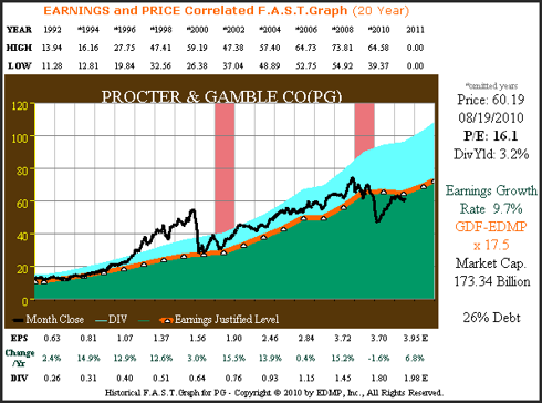 Figure 2A PG 20yr. EPS Growth Correlated to Price
