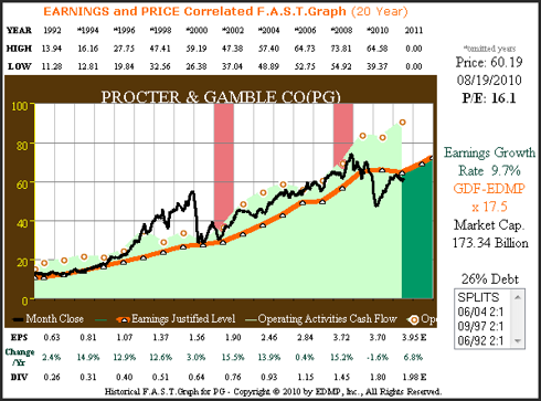 Figure 3 PG 20yr. Operating Earnings & Cash Flows Correlated to Price