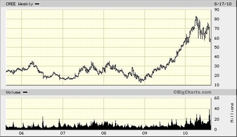 Cree Chart August 2010