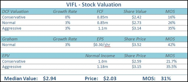 VIFL Stock Valuation