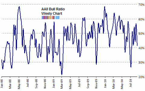 aaii bull ratio Aug 2010