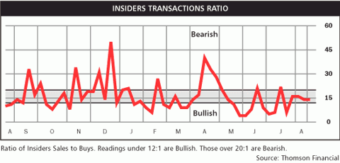 insider transaction ratio Aug 2010