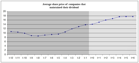 Price chart of companies that have converted and maintained their dividend,