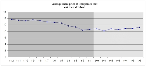 Price chart of companies that converted and cut their dividend