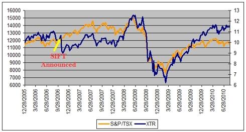 Income Trust ETF v. The market