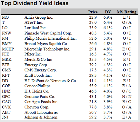yields2 DIVIDEND STOCKS FOR A TOUGH INVESTING ENVIRONMENT