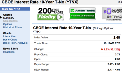 ^TNX: Summary for CBOE Interest Rate 10-Year T-No- Yahoo! Finance