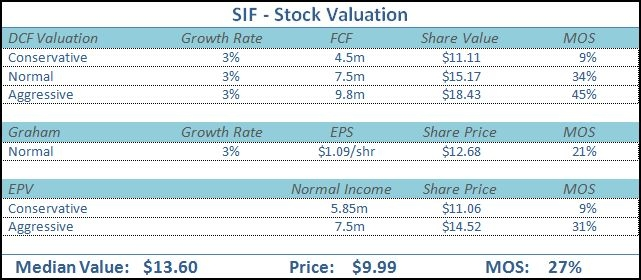 SIF - Stock Valuation