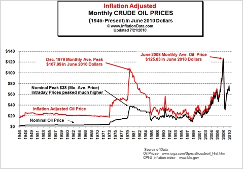 Histoical inflation-adusted oil price