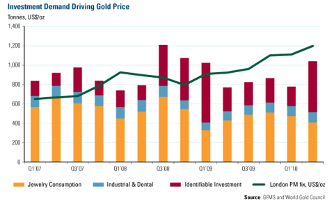 Investment Demand Driving Gold Price