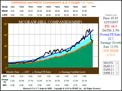 Figure 1A McGraw-Hill EPS Growth Correlated to Price 1992 through 2007