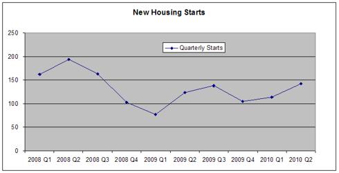 Quarterly house starts