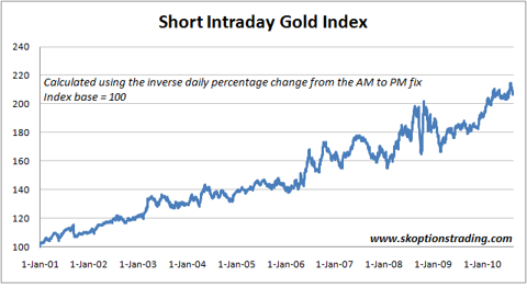 Short Intraday Gold Index