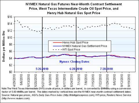 natural gas v. oil