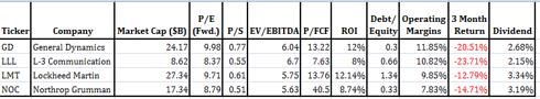 Large Cap Defense Stocks Valuation Metrics