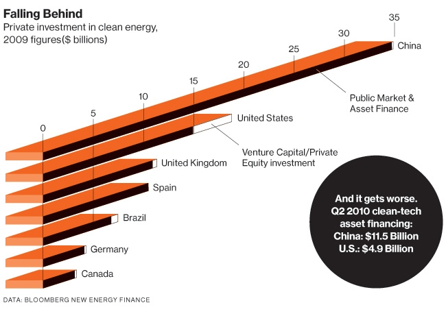 Clean-Energy-Investment-2009-Comparison-Country