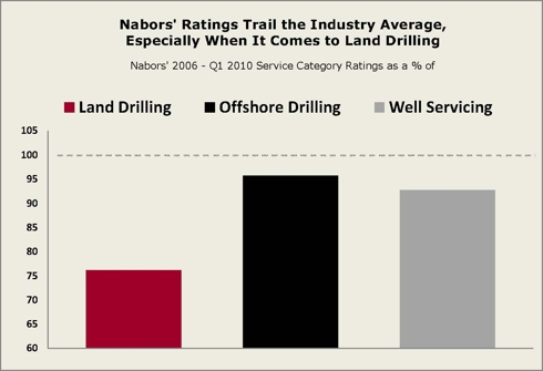 Nabors - Superior Well Serives Note - Chart #1