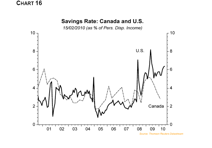 Saving-Rate-US-Canada