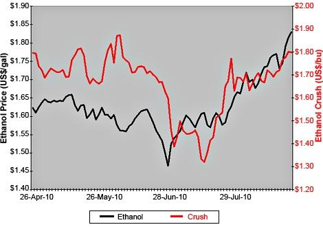 Ethanol Prices Vs. Ethanol Crush