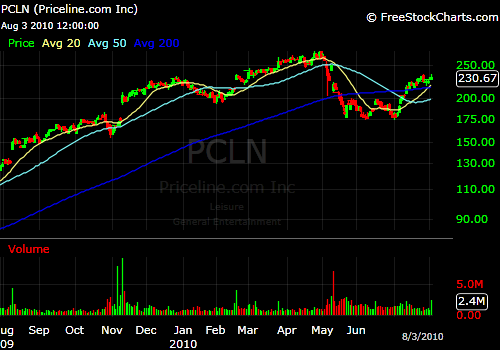 priceline bounces back nicely from a 1q earnings report swoon.
