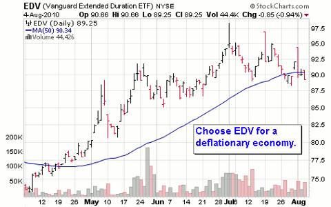 EDV Chart