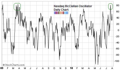 Nasdaq McClellan Oscillator Aug 2010