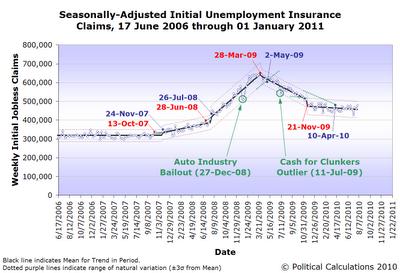 Seasonally AdjustedUnemployment Insurance Claims, 17 June 2006 through 31 July 2010