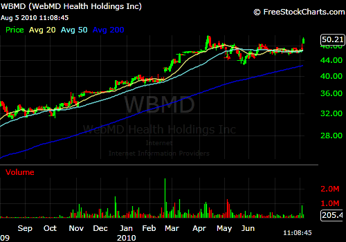 WebMD breaks higher on news of a tender offer for the company to repurchase shares.
