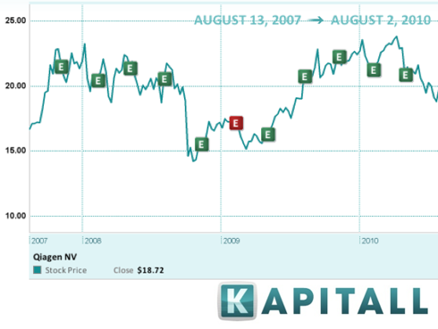 Preview: 15 Companies Reporting Earnings on August 9 ...