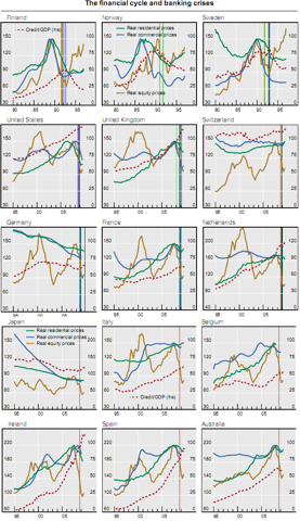 BIS12 BIS: WE HAVE FAILED TO LEARN FROM THE NORDIC CRISIS