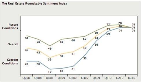 Real Estate Roundtable Sentiment Index