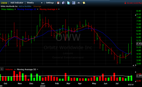 OWW looks to stop the downtrend.