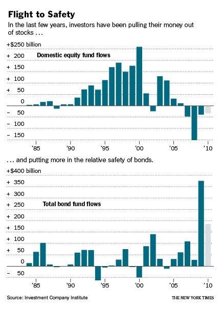individual-investors-flee-stocks-chart