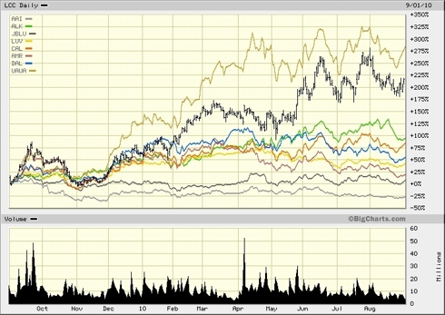 52 week stock performance