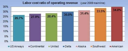 Labor cost ratio of operating revenue