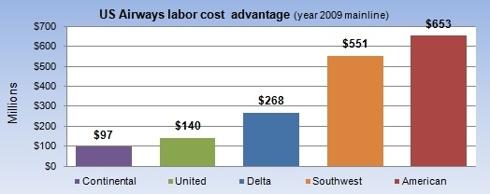 US Airways labor cost advantage