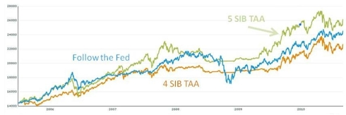 Comparison of Follow the Fed and SIBs tactically managed