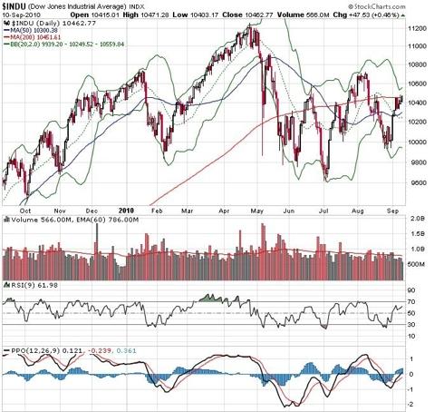 DJIA Chart 9-10-10