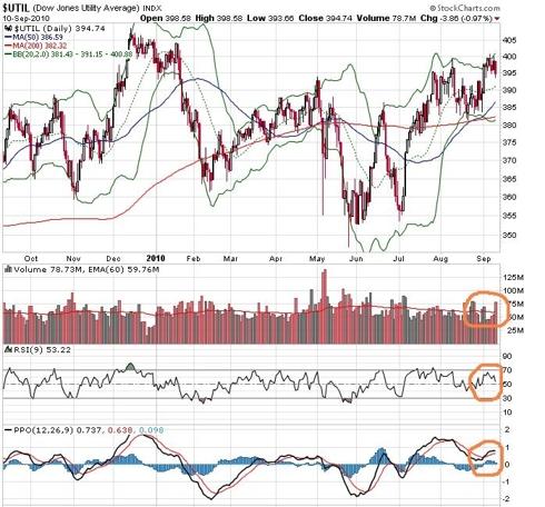 Dow Jones Utility Average chart 91010