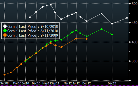 Futures Curve re Corn