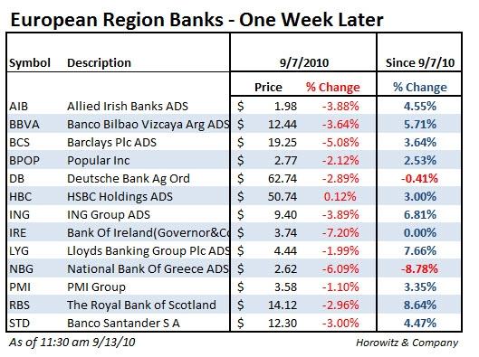 eurobanks